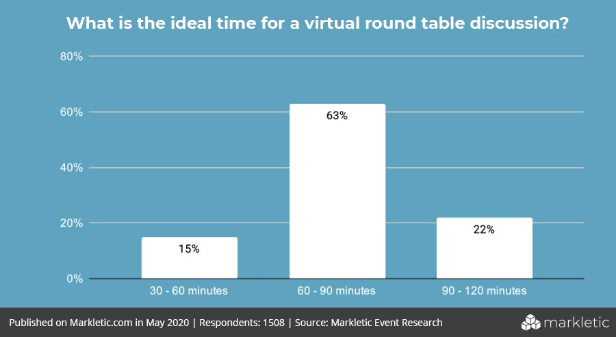 ideal-time-for-a-round-table-discussion-statistic-virtual-event-statistics-markletic